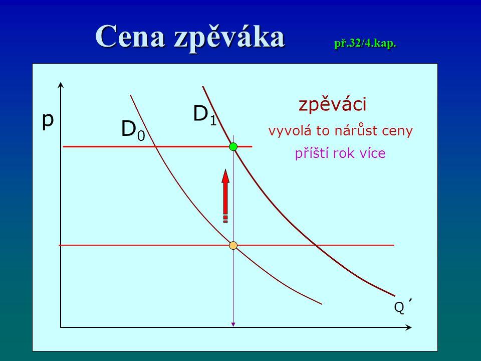 Cena zpěváka př.32/4.kap. p Q´Q´ D0D0 zpěváci vyvolá to nárůst ceny příští rok více D1D1