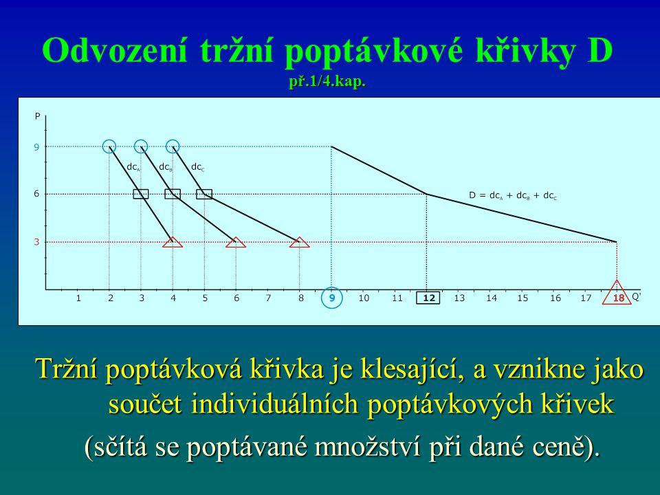 př.1/4.kap. Odvození tržní poptávkové křivky D př.1/4.kap.