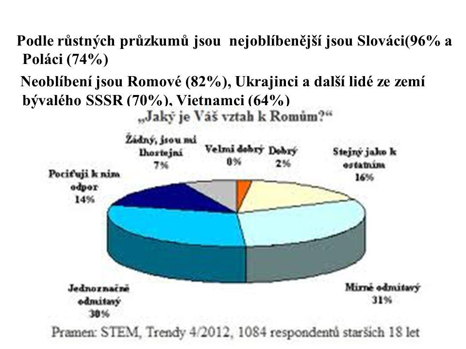 Podle růstných průzkumů jsou nejoblíbenější jsou Slováci(96% a Poláci (74%) Neoblíbení jsou Romové (82%), Ukrajinci a další lidé ze zemí bývalého SSSR