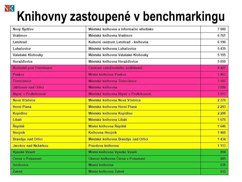 6 Knihovny zastoupené v benchmarkingu Nový BydžovMěstská knihovna a informační středisko7 000 VratimovMěstská knihovna Vratimov6 761 LetohradKulturní