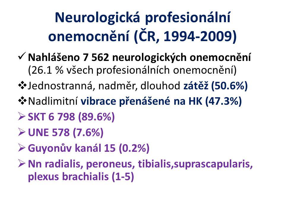 Neurologická profesionální onemocnění (ČR, 1994-2009) Nahlášeno 7 562 neurologických onemocnění (26.1 % všech profesionálních onemocnění)  Jednostranná, nadměr, dlouhod zátěž (50.6%)  Nadlimitní vibrace přenášené na HK (47.3%)  SKT 6 798 (89.6%)  UNE 578 (7.6%)  Guyonův kanál 15 (0.2%)  Nn radialis, peroneus, tibialis,suprascapularis, plexus brachialis (1-5)