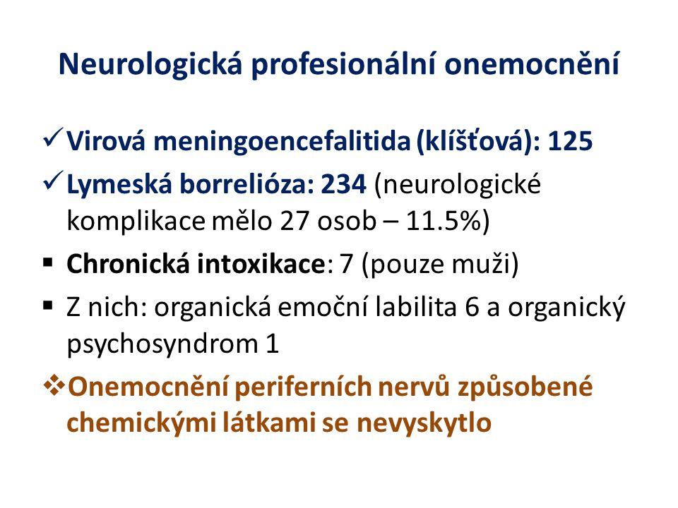 Neurologická profesionální onemocnění Virová meningoencefalitida (klíšťová): 125 Lymeská borrelióza: 234 (neurologické komplikace mělo 27 osob – 11.5%)  Chronická intoxikace: 7 (pouze muži)  Z nich: organická emoční labilita 6 a organický psychosyndrom 1  Onemocnění periferních nervů způsobené chemickými látkami se nevyskytlo