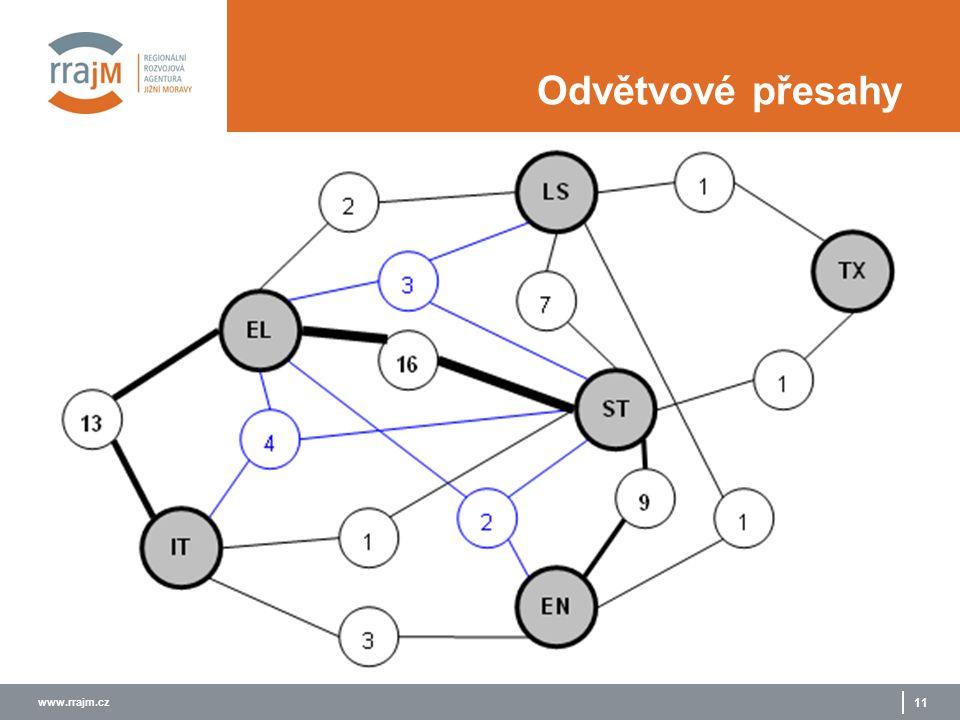 www.rrajm.cz 11 Odvětvové přesahy