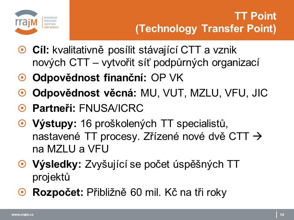 www.rrajm.cz 14 TT Point (Technology Transfer Point)  Cíl: kvalitativně posílit stávající CTT a vznik nových CTT – vytvořit síť podpůrných organizací  Odpovědnost finanční: OP VK  Odpovědnost věcná: MU, VUT, MZLU, VFU, JIC  Partneři: FNUSA/ICRC  Výstupy: 16 proškolených TT specialistů, nastavené TT procesy.