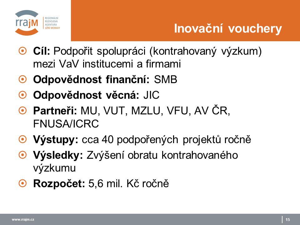 www.rrajm.cz 15 Inovační vouchery  Cíl: Podpořit spolupráci (kontrahovaný výzkum) mezi VaV institucemi a firmami  Odpovědnost finanční: SMB  Odpově
