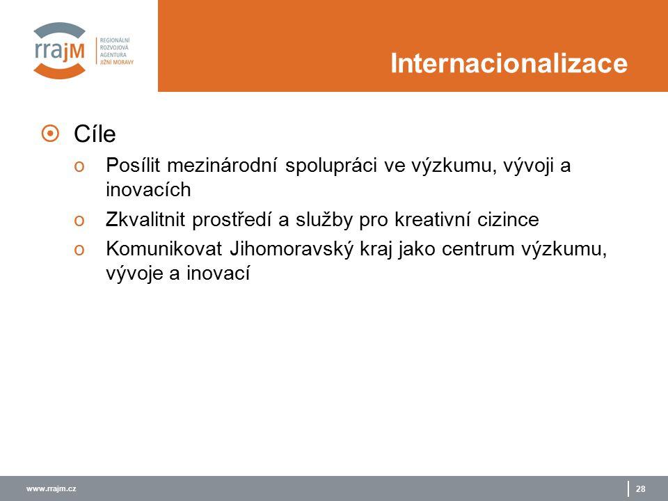 www.rrajm.cz 28 Internacionalizace  Cíle oPosílit mezinárodní spolupráci ve výzkumu, vývoji a inovacích oZkvalitnit prostředí a služby pro kreativní cizince oKomunikovat Jihomoravský kraj jako centrum výzkumu, vývoje a inovací