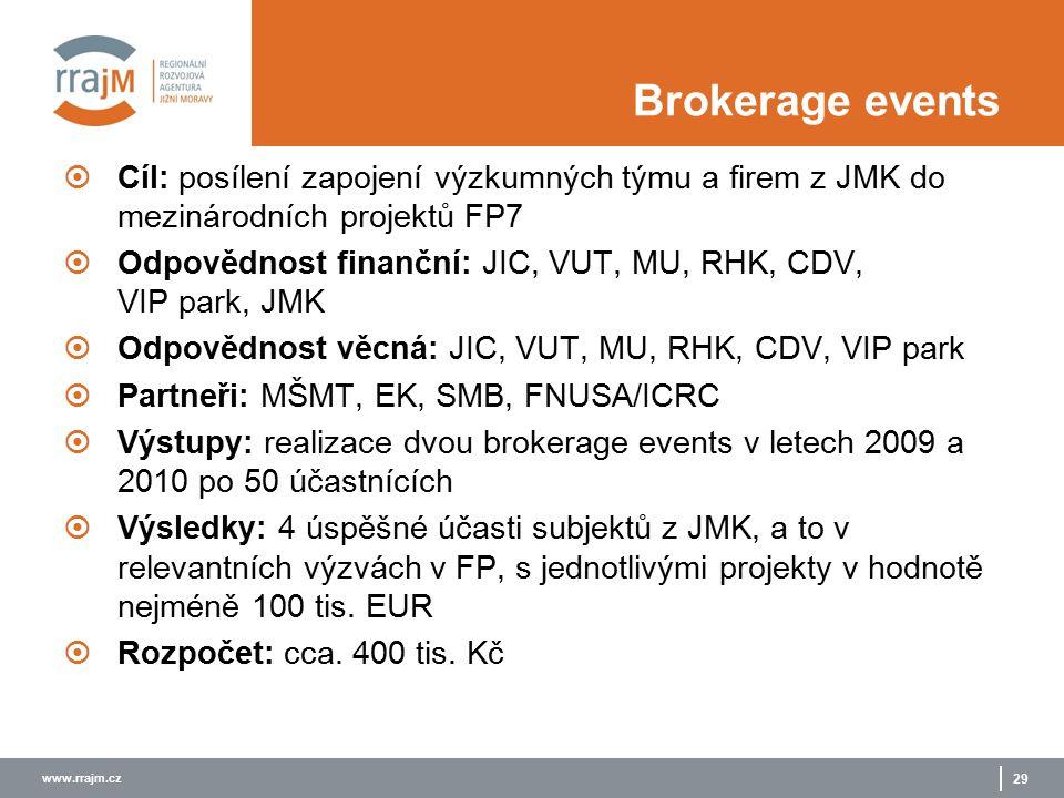 www.rrajm.cz 29 Brokerage events  Cíl: posílení zapojení výzkumných týmu a firem z JMK do mezinárodních projektů FP7  Odpovědnost finanční: JIC, VUT, MU, RHK, CDV, VIP park, JMK  Odpovědnost věcná: JIC, VUT, MU, RHK, CDV, VIP park  Partneři: MŠMT, EK, SMB, FNUSA/ICRC  Výstupy: realizace dvou brokerage events v letech 2009 a 2010 po 50 účastnících  Výsledky: 4 úspěšné účasti subjektů z JMK, a to v relevantních výzvách v FP, s jednotlivými projekty v hodnotě nejméně 100 tis.