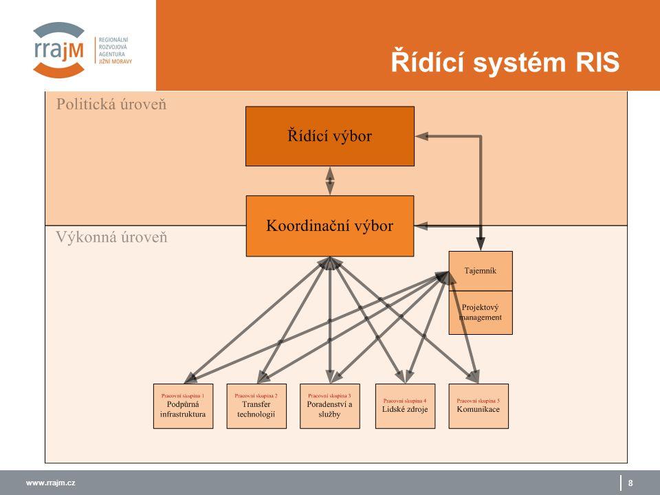 www.rrajm.cz 8 Řídící systém RIS