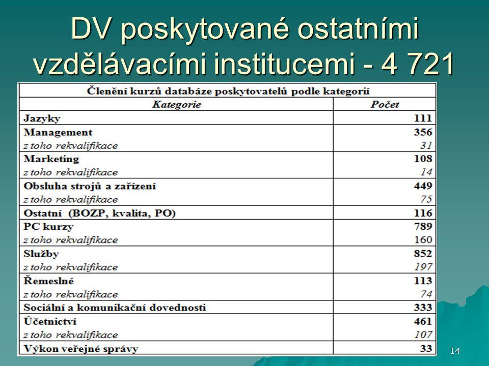DV poskytované ostatními vzdělávacími institucemi - 4 721 14