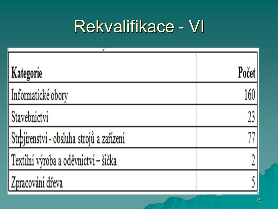 Rekvalifikace - VI 15