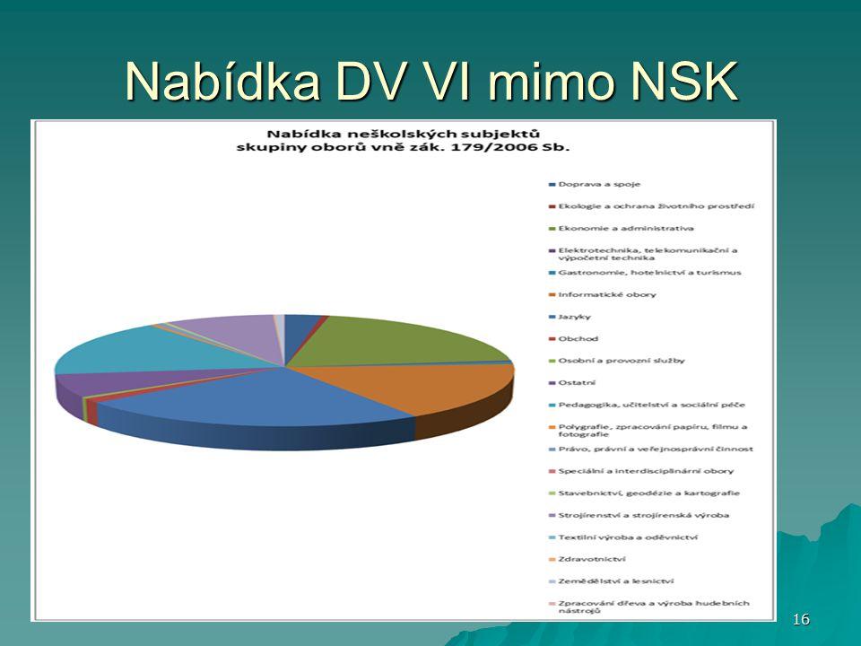 Nabídka DV VI mimo NSK 16