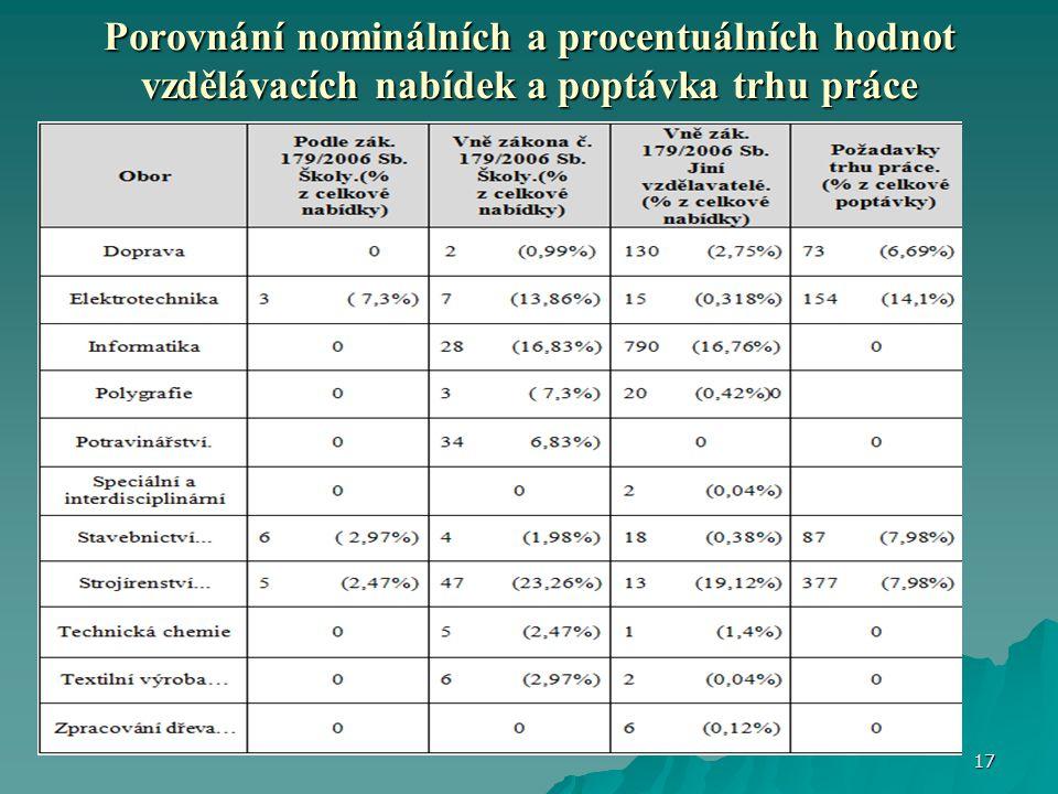 Porovnání nominálních a procentuálních hodnot vzdělávacích nabídek a poptávka trhu práce 17