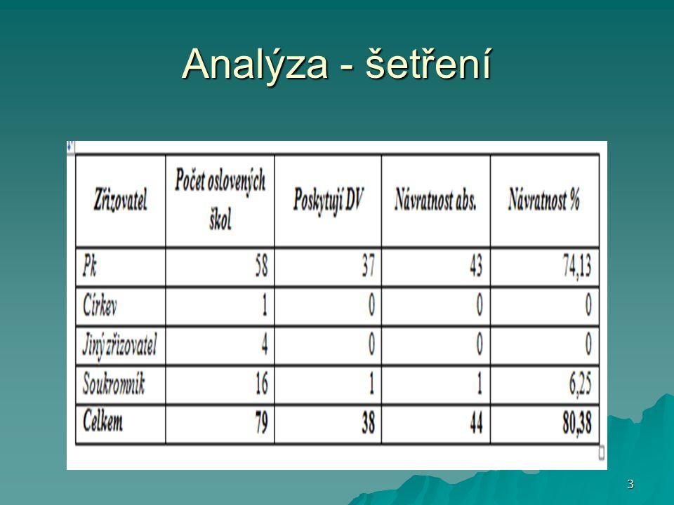 Analýza - šetření 3