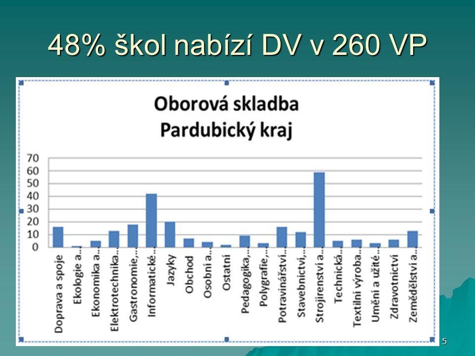 48% škol nabízí DV v 260 VP 5