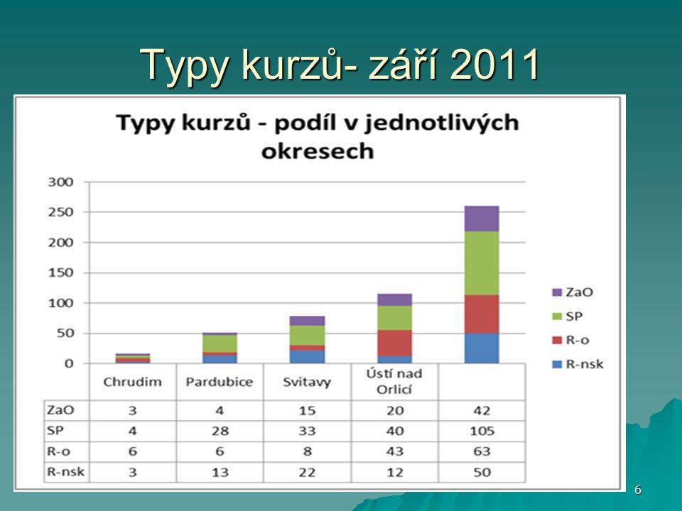 Typy kurzů- září 2011 6