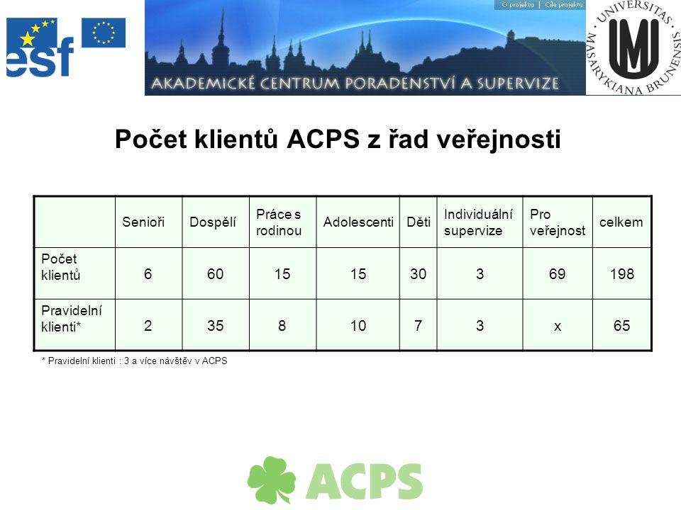 Velký zájem studentů o aktivity ACPS Naplnění myšlenky mezioborové spolupráce a komplexního přístupu k řešení problémů Závěr