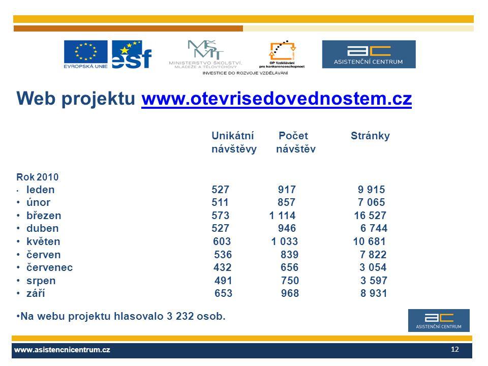 www.asistencnicentrum.cz 12 Web projektu www.otevrisedovednostem.czwww.otevrisedovednostem.cz Unikátní Počet Stránky návštěvy návštěv Rok 2010 leden 5