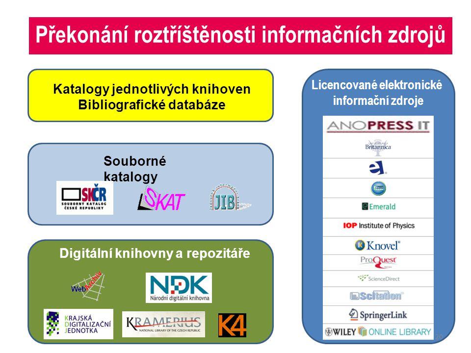 Digitální knihovny a repozitáře Licencované elektronické informační zdroje Souborné katalogy Katalogy jednotlivých knihoven Bibliografické databáze Překonání roztříštěnosti informačních zdrojů 20