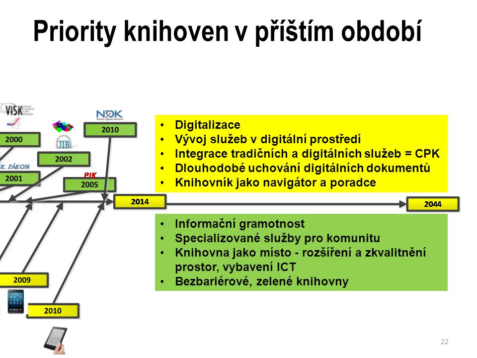 Priority knihoven v příštím období Vývoj čtecích zařízení Koncentrace digitálních zdrojů Změny distribuce, streamování.