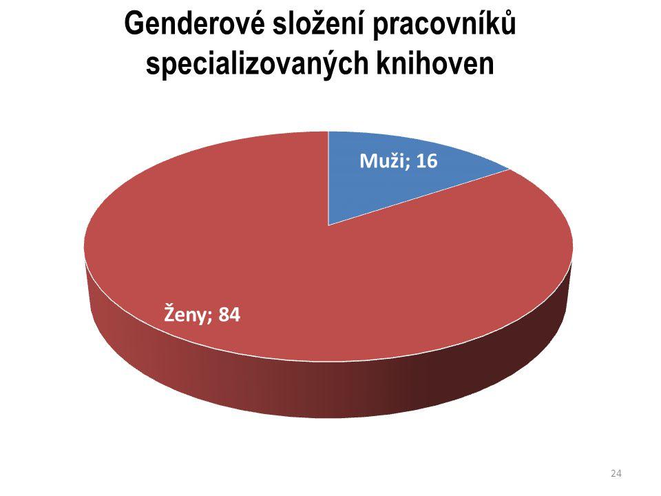 Genderové složení pracovníků specializovaných knihoven 24