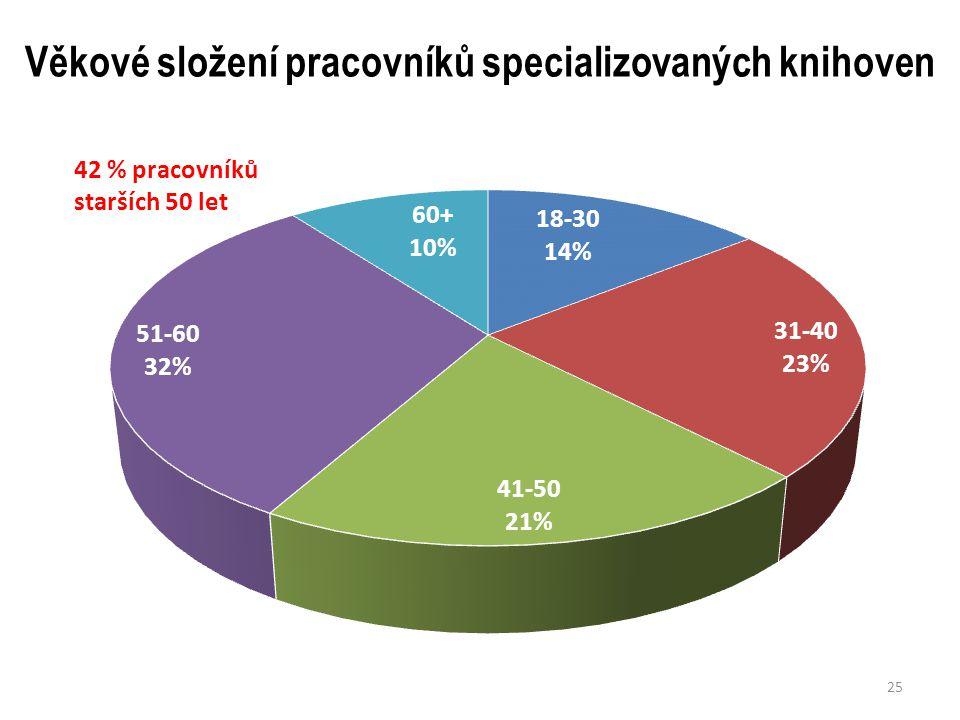 Věkové složení pracovníků specializovaných knihoven 25