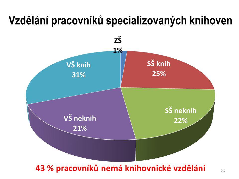 Vzdělání pracovníků specializovaných knihoven 26