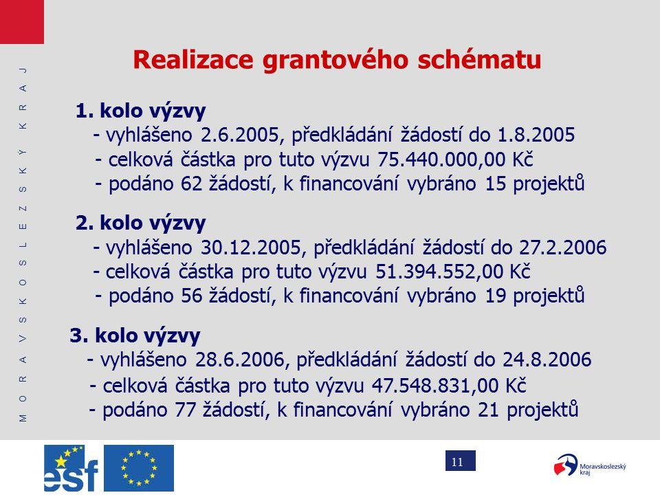 M O R A V S K O S L E Z S K Ý K R A J 11 Realizace grantového schématu 1.