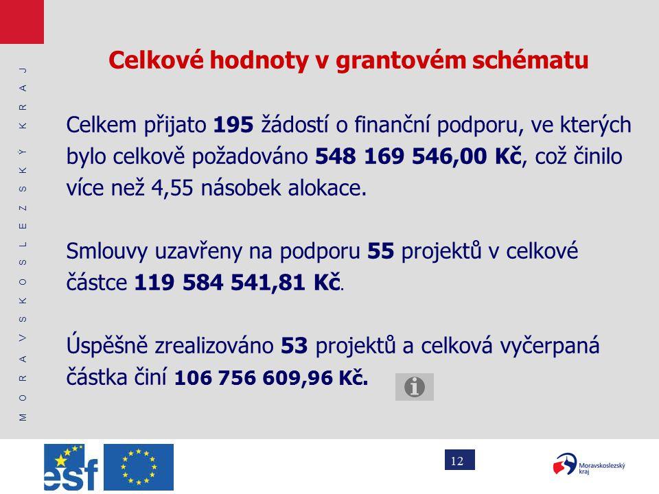 M O R A V S K O S L E Z S K Ý K R A J 12 Celkové hodnoty v grantovém schématu Celkem přijato 195 žádostí o finanční podporu, ve kterých bylo celkově požadováno 548 169 546,00 Kč, což činilo více než 4,55 násobek alokace.