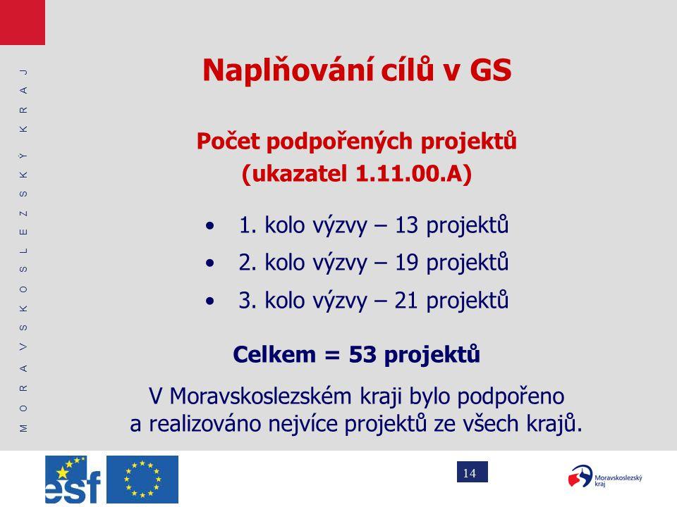 M O R A V S K O S L E Z S K Ý K R A J 14 Naplňování cílů v GS Počet podpořených projektů (ukazatel 1.11.00.A) 1.