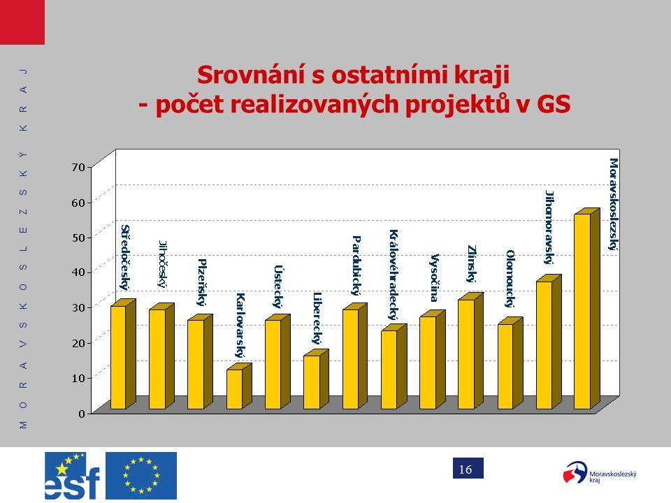 M O R A V S K O S L E Z S K Ý K R A J 16 Srovnání s ostatními kraji - počet realizovaných projektů v GS