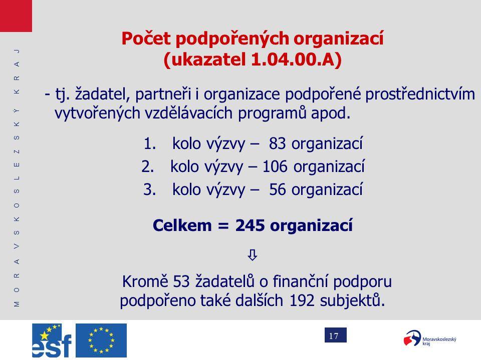 M O R A V S K O S L E Z S K Ý K R A J 17 Počet podpořených organizací (ukazatel 1.04.00.A) - tj.
