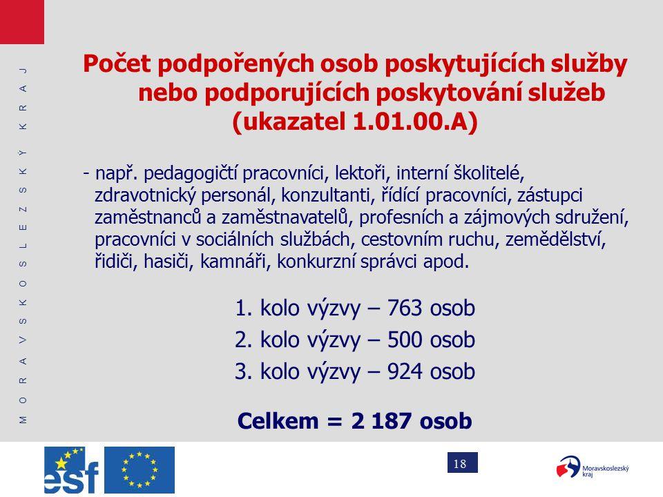 M O R A V S K O S L E Z S K Ý K R A J 18 Počet podpořených osob poskytujících služby nebo podporujících poskytování služeb (ukazatel 1.01.00.A) - např.