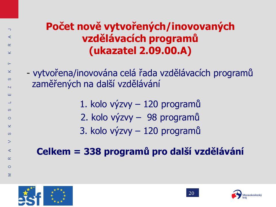 M O R A V S K O S L E Z S K Ý K R A J 20 Počet nově vytvořených/inovovaných vzdělávacích programů (ukazatel 2.09.00.A) - vytvořena/inovována celá řada vzdělávacích programů zaměřených na další vzdělávání 1.