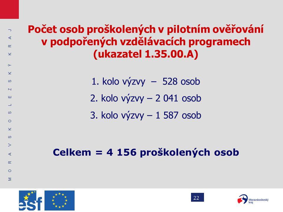 M O R A V S K O S L E Z S K Ý K R A J 22 Počet osob proškolených v pilotním ověřování v podpořených vzdělávacích programech (ukazatel 1.35.00.A) 1.