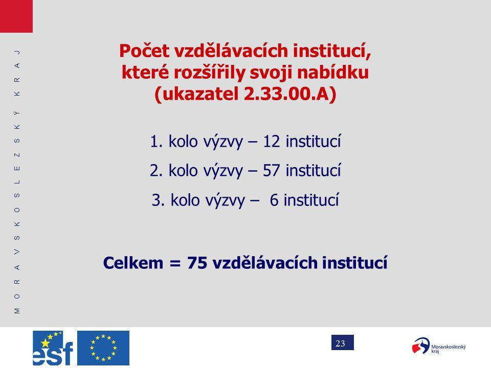 M O R A V S K O S L E Z S K Ý K R A J 23 Počet vzdělávacích institucí, které rozšířily svoji nabídku (ukazatel 2.33.00.A) 1.