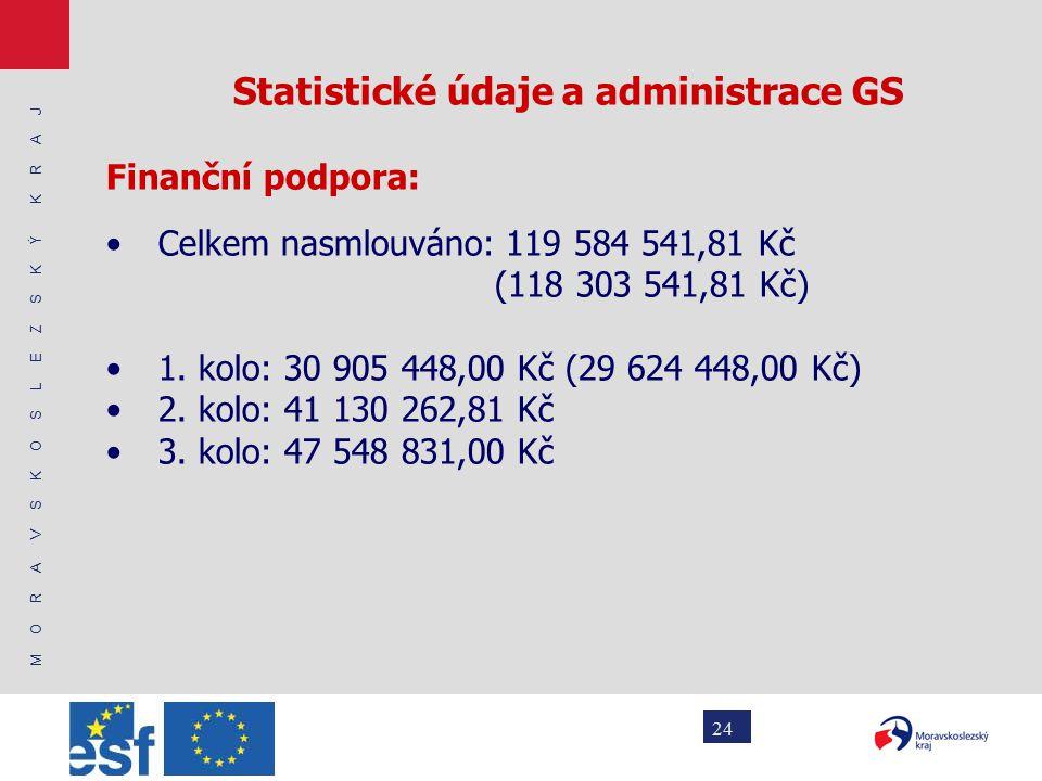 M O R A V S K O S L E Z S K Ý K R A J 24 Statistické údaje a administrace GS Finanční podpora: Celkem nasmlouváno: 119 584 541,81 Kč (118 303 541,81 Kč) 1.