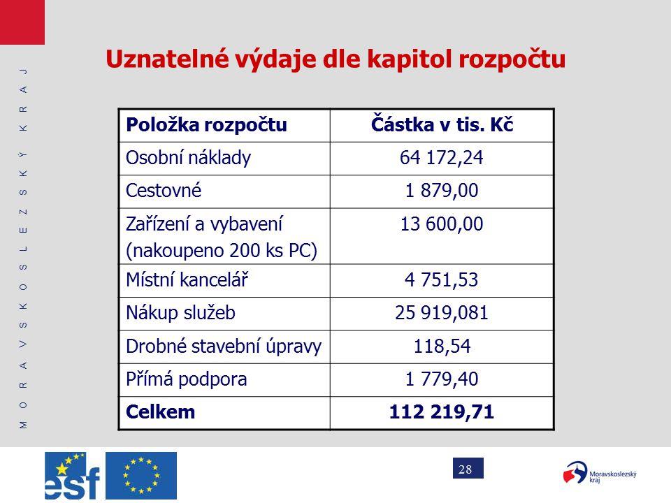 M O R A V S K O S L E Z S K Ý K R A J 28 Uznatelné výdaje dle kapitol rozpočtu Položka rozpočtuČástka v tis.