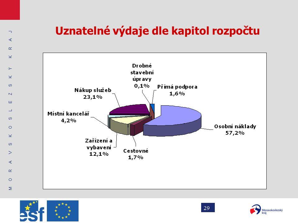 M O R A V S K O S L E Z S K Ý K R A J 29 Uznatelné výdaje dle kapitol rozpočtu