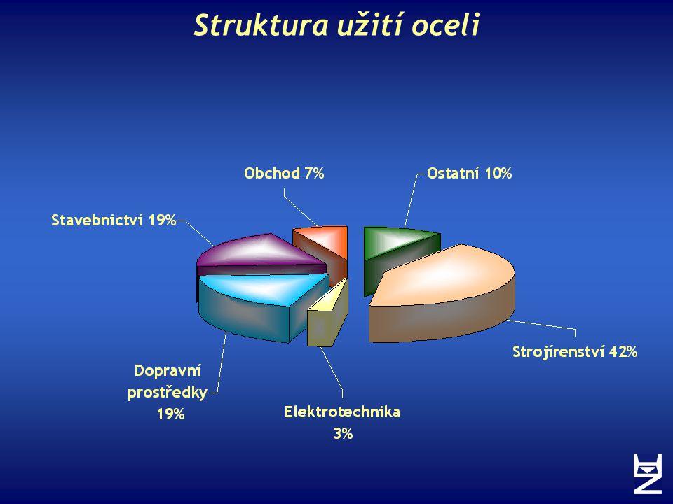 Struktura užití oceli