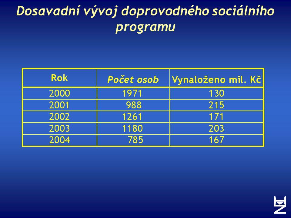 Dosavadní vývoj doprovodného sociálního programu