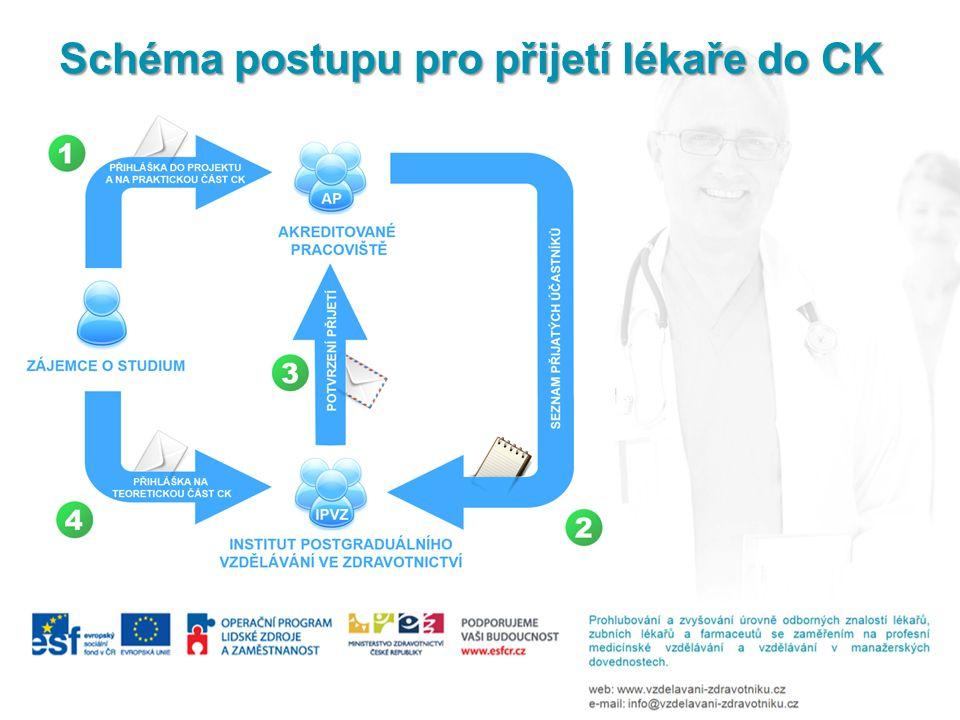 Schéma postupu pro přijetí lékaře do CK