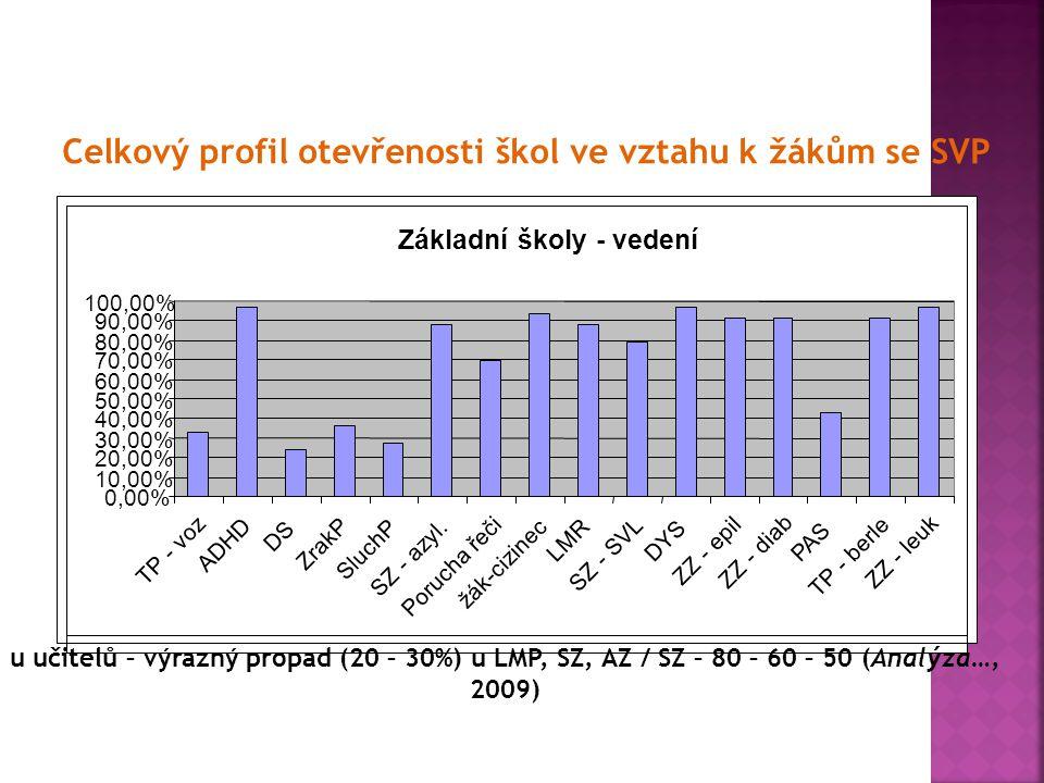 Celkový profil otevřenosti škol ve vztahu k žákům se SVP Základní školy - vedení 0,00% 10,00% 20,00% 30,00% 40,00% 50,00% 60,00% 70,00% 80,00% 90,00%