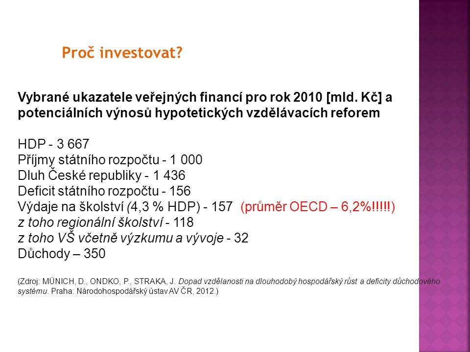 Proč investovat? Vybrané ukazatele veřejných financí pro rok 2010 [mld. Kč] a potenciálních výnosů hypotetických vzdělávacích reforem HDP - 3 667 Příj