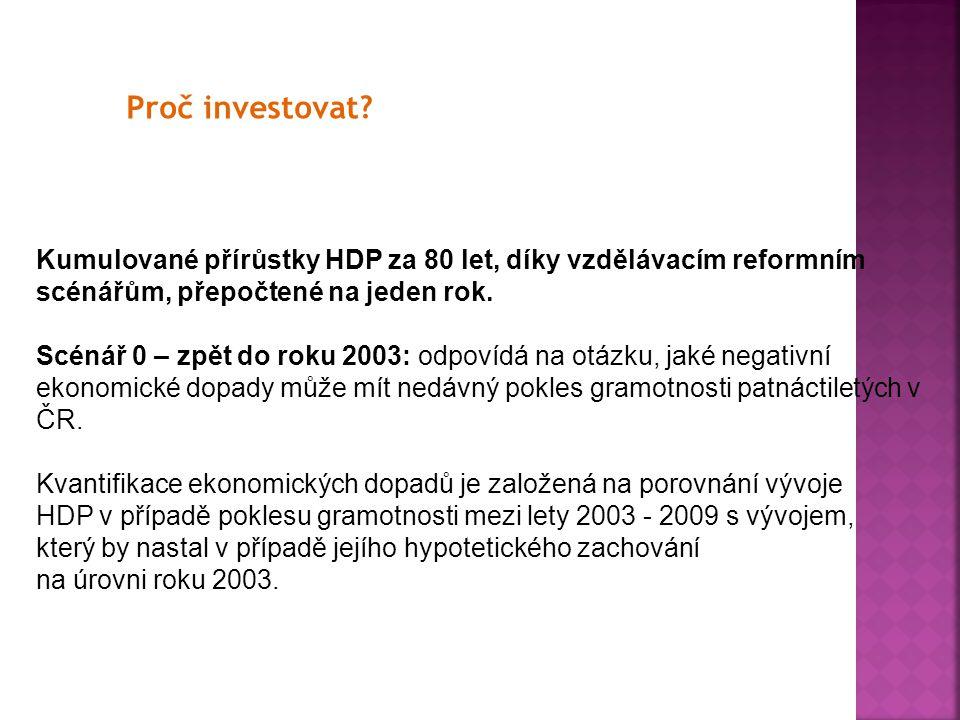 Proč investovat? Kumulované přírůstky HDP za 80 let, díky vzdělávacím reformním scénářům, přepočtené na jeden rok. Scénář 0 – zpět do roku 2003: odpov