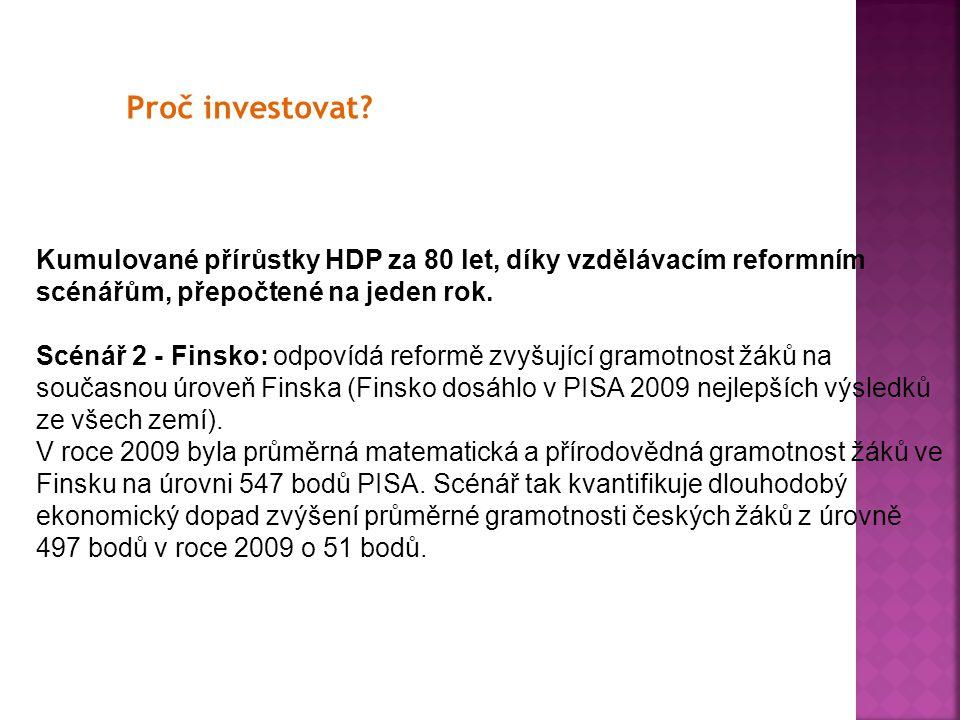 Proč investovat? Kumulované přírůstky HDP za 80 let, díky vzdělávacím reformním scénářům, přepočtené na jeden rok. Scénář 2 - Finsko: odpovídá reformě