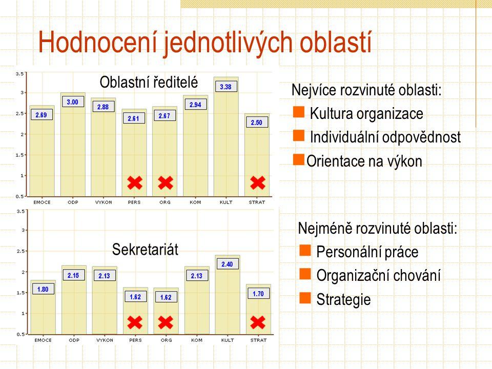 Hodnocení jednotlivých oblastí Oblastní ředitelé Sekretariát Nejméně rozvinuté oblasti: Personální práce Organizační chování Strategie Nejvíce rozvinuté oblasti: Kultura organizace Individuální odpovědnost Orientace na výkon