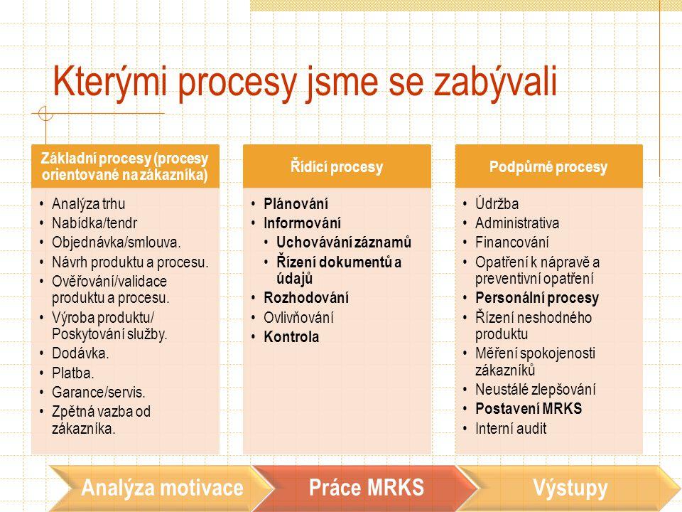 Kterými procesy jsme se zabývali Základní procesy (procesy orientované na zákazníka) Analýza trhu Nabídka/tendr Objednávka/smlouva. Návrh produktu a p