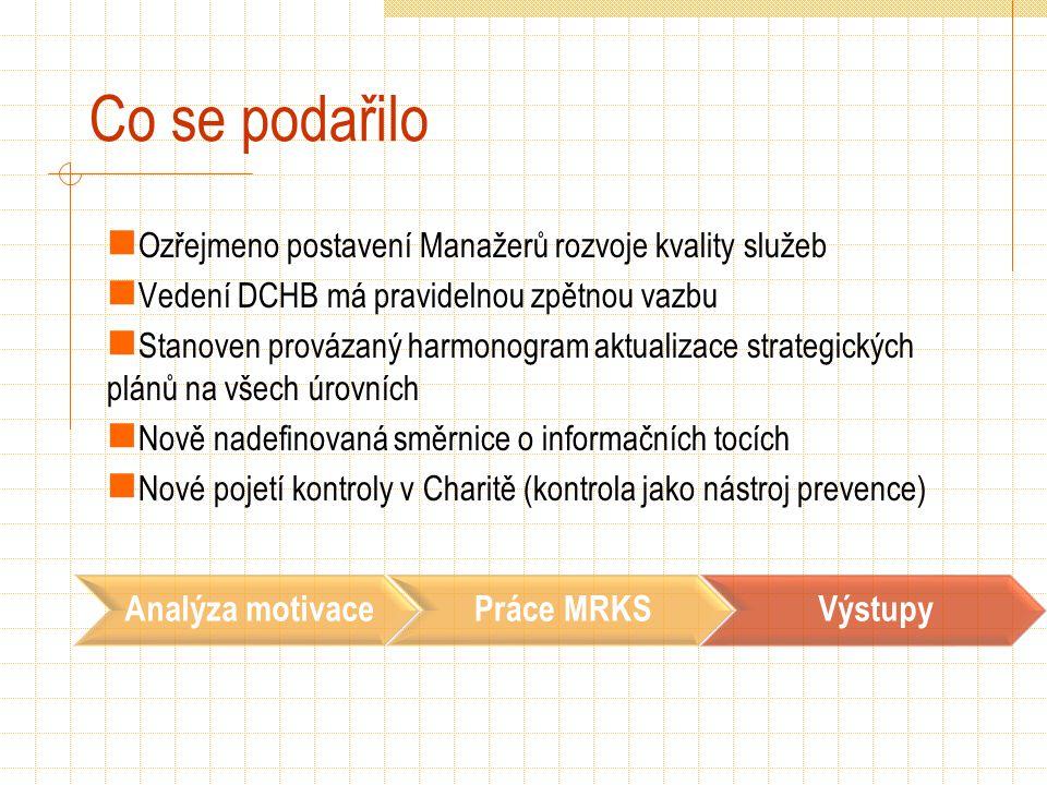 Co se podařilo Ozřejmeno postavení Manažerů rozvoje kvality služeb Vedení DCHB má pravidelnou zpětnou vazbu Stanoven provázaný harmonogram aktualizace strategických plánů na všech úrovních Nově nadefinovaná směrnice o informačních tocích Nové pojetí kontroly v Charitě (kontrola jako nástroj prevence) Analýza motivacePráce MRKSVýstupy