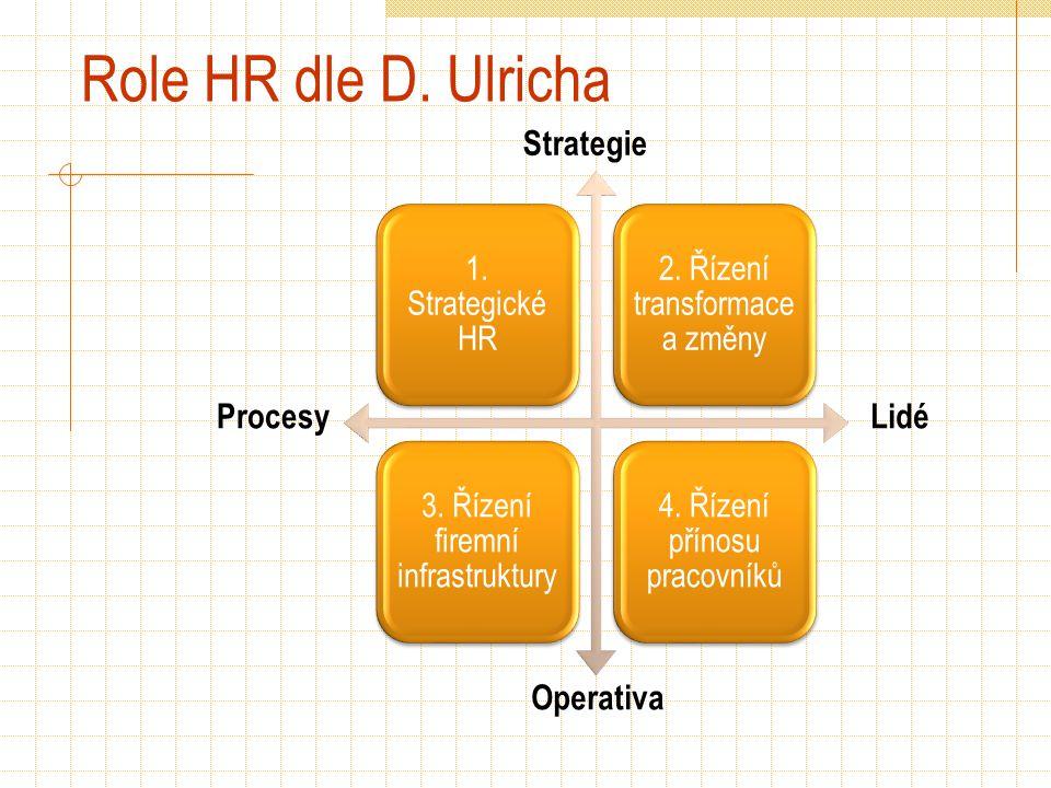Role HR dle D. Ulricha 1. Strategické HR 2. Řízení transformace a změny 3. Řízení firemní infrastruktury 4. Řízení přínosu pracovníků Procesy Operativ
