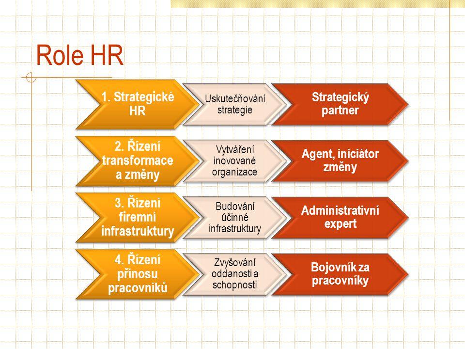 Role HR 1. Strategické HR Uskutečňování strategie Strategický partner 2. Řízení transformace a změny Vytváření inovované organizace Agent, iniciátor z